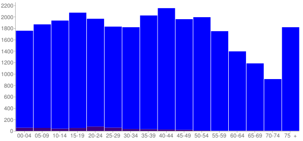 Graph: Population by Age and Hispanic or Latino Origin, 2000 Census - Rhea County, Tennessee - Census Viewer