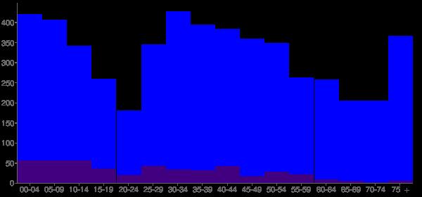 Graph: Population by Age and Hispanic or Latino Origin, 2010 Census - Monee, Illinois - Census Viewer