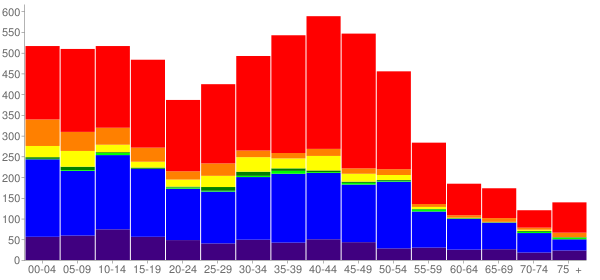 Graph: Population by Age and Race, 2000 Census - Kodiak, Alaska - Census Viewer