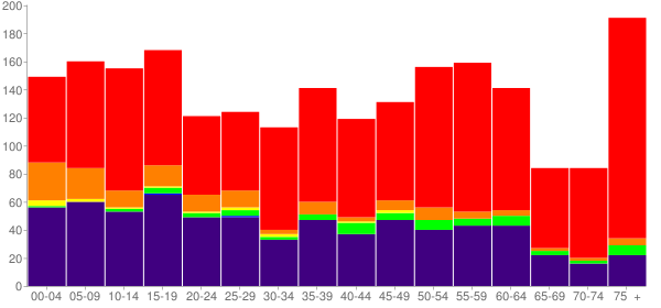 Graph: Population by Age and Race, 2010 Census - Pawnee, Oklahoma - Census Viewer