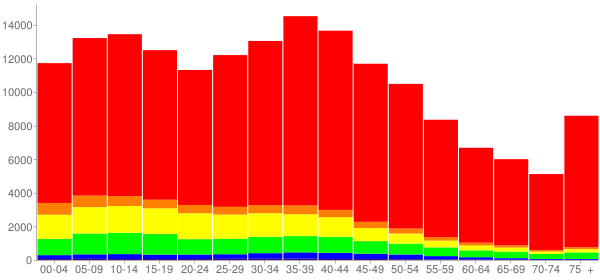 Graph: Population by Age and Race, 2000 Census - Osceola County, Florida - Census Viewer