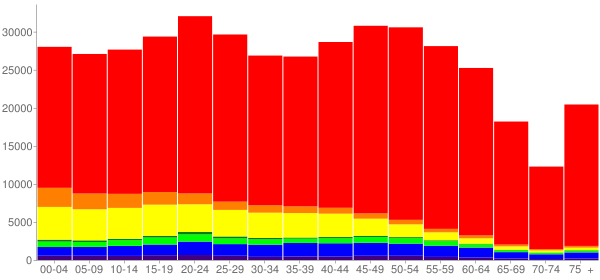 Graph: Population by Age and Race, 2010 Census - Washoe County, Nevada - Census Viewer
