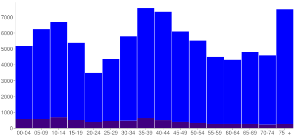Graph: Population by Age and Hispanic or Latino Origin, 2000 Census - Port Saint Lucie, Florida - Census Viewer