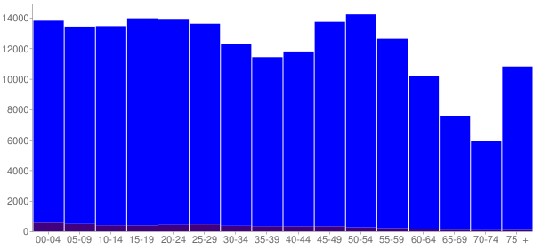 Graph: Population by Age and Hispanic or Latino Origin, 2010 Census - Calcasieu County, Louisiana - Census Viewer