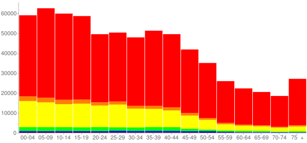Graph: Population by Age and Race, 2000 Census - El Paso County, Texas - Census Viewer