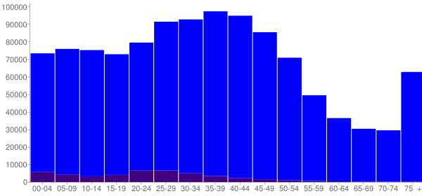 Graph: Population by Age and Hispanic or Latino Origin, 2000 Census - Hennepin County, Minnesota - Census Viewer