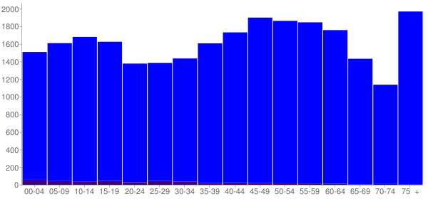 Graph: Population by Age and Hispanic or Latino Origin, 2010 Census - White County, Tennessee - Census Viewer