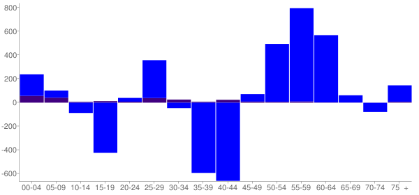 Graph: Change in Population between 2000 and 2010, by Age and Hispanic or Latino Origin - Brown County, South Dakota - Census Viewer