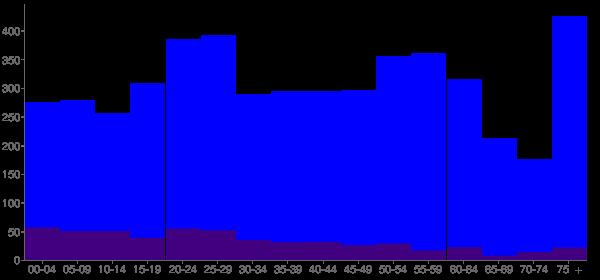 Graph: Population by Age and Hispanic or Latino Origin, 2010 Census - Sonora, California - Census Viewer