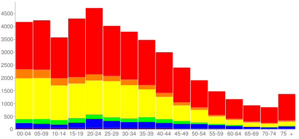 Graph: Population by Age and Race, 2000 Census - Azusa, California - Census Viewer
