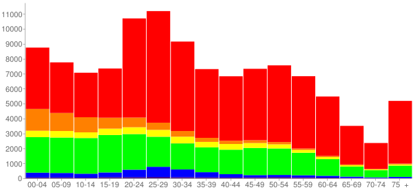 Graph: Population by Age and Race, 2010 Census - Lansing, Michigan - Census Viewer