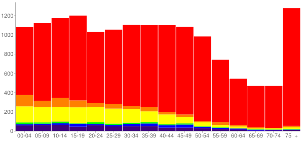 Graph: Population by Age and Race, 2000 Census - Ukiah, California - Census Viewer