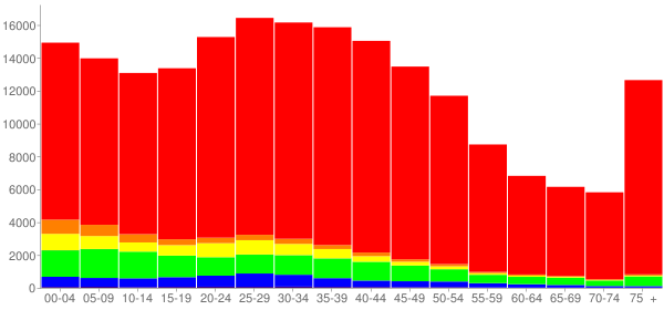 Graph: Population by Age and Race, 2000 Census - Des Moines, Iowa - Census Viewer