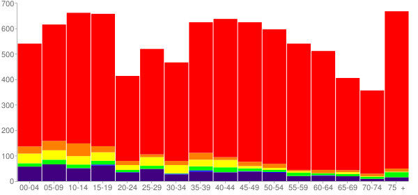 Graph: Population by Age and Race, 2000 Census - Love County, Oklahoma - Census Viewer