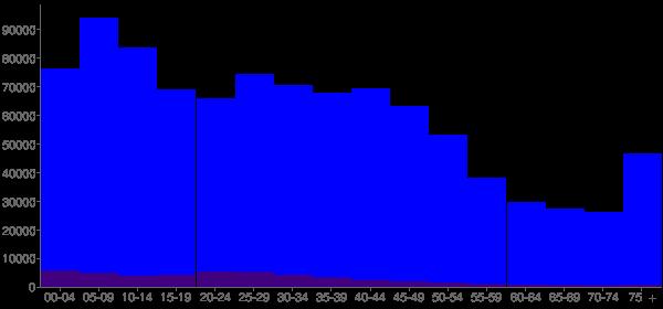 Graph: Population by Age and Hispanic or Latino Origin, 2000 Census - Detroit, Michigan - Census Viewer