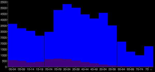 Graph: Population by Age and Hispanic or Latino Origin, 2000 Census - Reston, Virginia - Census Viewer