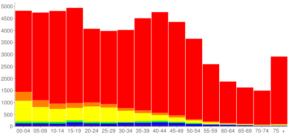 Graph: Population by Age and Race, 2000 Census - Kennewick, Washington - Census Viewer