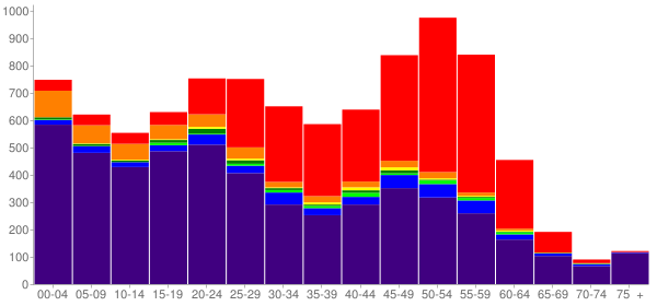 Graph: Population by Age and Race, 2010 Census - North Slope County, Alaska - Census Viewer