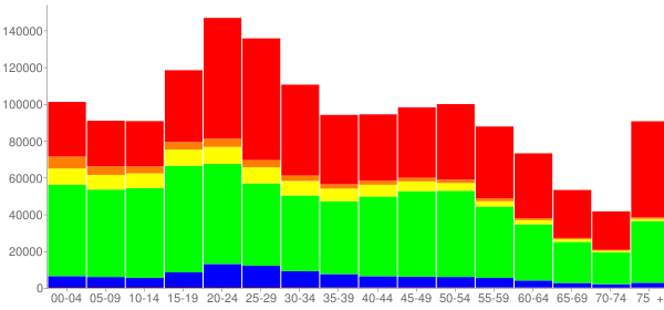 Graph: Population by Age and Race, 2010 Census - Philadelphia, Pennsylvania - Census Viewer
