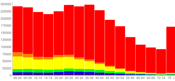 Graph: Population by Age and Race, 2000 Census - Maricopa County, Arizona - Census Viewer