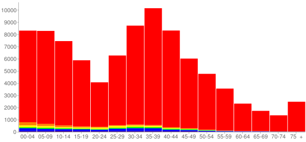 Graph: Population by Age and Race, 2000 Census - Scott County, Minnesota - Census Viewer