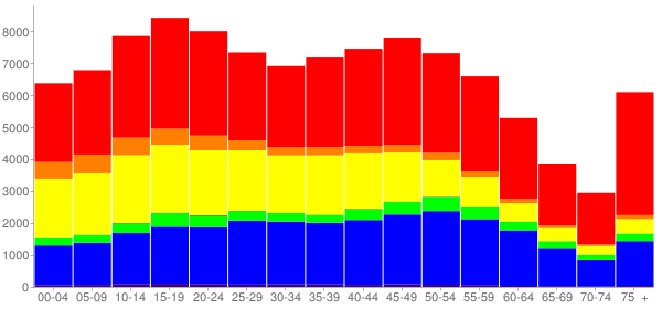 Graph: Population by Age and Race, 2010 Census - West Covina, California - Census Viewer