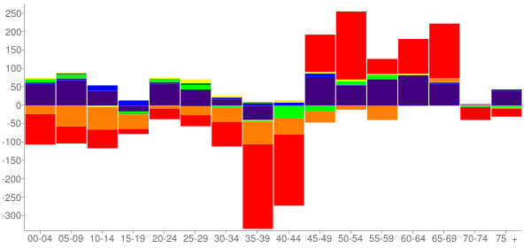 Graph: Change in Population between 2000 and 2010, by Age and Race - Craig County, Oklahoma - Census Viewer