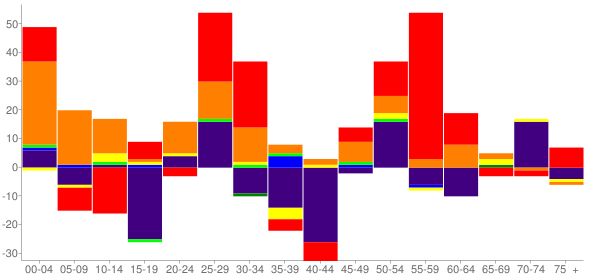 Graph: Change in Population between 2000 and 2010, by Age and Race - Ronan, Montana - Census Viewer