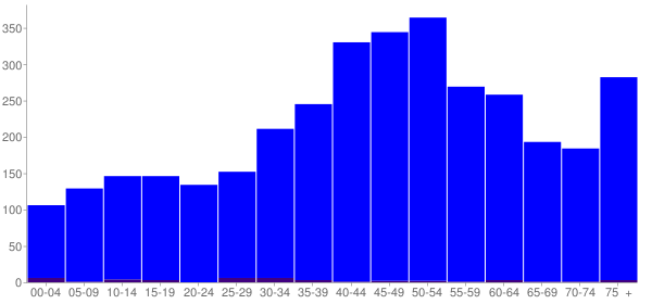 Graph: Population by Age and Hispanic or Latino Origin, 2000 Census - Tybee Island, Georgia - Census Viewer