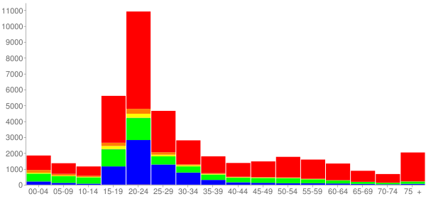 Graph: Population by Age and Race, 2010 Census - Urbana, Illinois - Census Viewer
