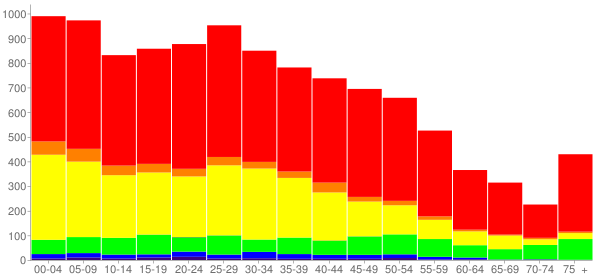 Graph: Population by Age and Race, 2010 Census - Summit, Illinois - Census Viewer