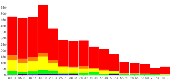 Graph: Population by Age and Race, 2000 Census - Moses Lake North, Washington - Census Viewer