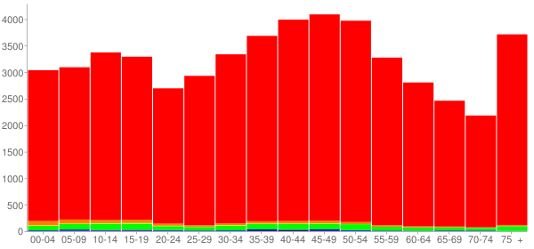 Graph: Population by Age and Race, 2000 Census - Roane County, Tennessee - Census Viewer