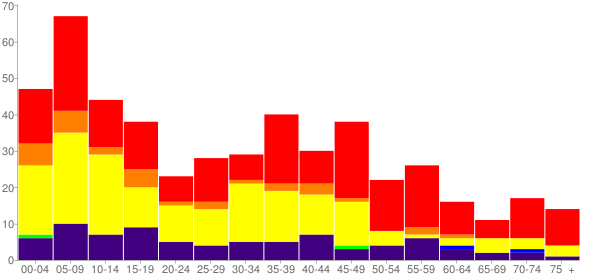 Graph: Population by Age and Race, 2000 Census - Harrah, Washington - Census Viewer