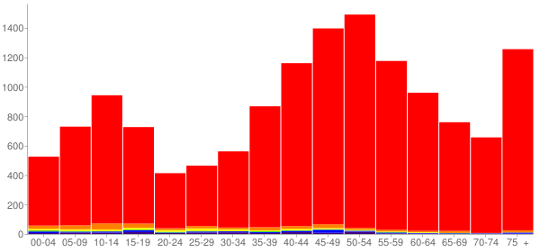 Graph: Population by Age and Race, 2000 Census - San Juan County, Washington - Census Viewer