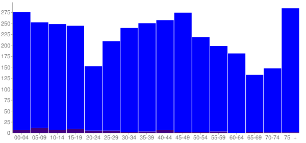 Graph: Population by Age and Hispanic or Latino Origin, 2010 Census - Le Roy, Illinois - Census Viewer
