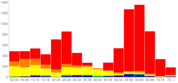 Graph: Change in Population between 2000 and 2010, by Age and Race - Albany, Oregon - Census Viewer