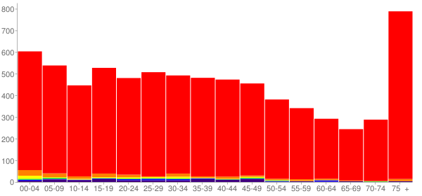 Graph: Population by Age and Race, 2000 Census - Clarkston, Washington - Census Viewer