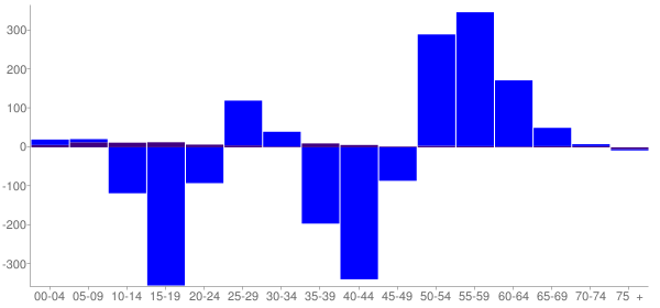 Graph: Change in Population between 2000 and 2010, by Age and Hispanic or Latino Origin - Lake County, South Dakota - Census Viewer