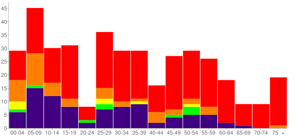 Graph: Population by Age and Race, 2010 Census - Oktaha, Oklahoma - Census Viewer