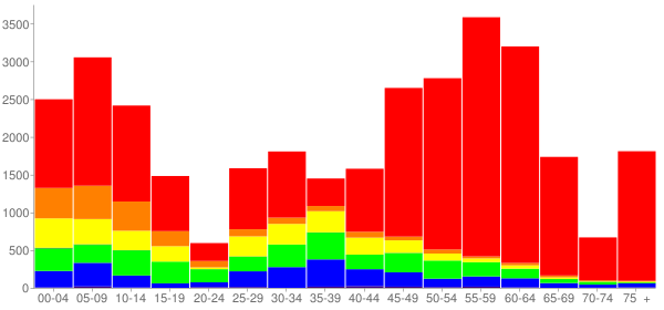 Graph: Change in Population between 2000 and 2010, by Age and Race - Olathe, Kansas - Census Viewer