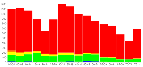 Graph: Population by Age and Race, 2010 Census - Hernando, Mississippi - Census Viewer