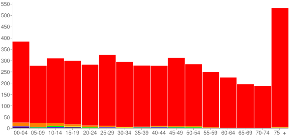 Graph: Population by Age and Race, 2010 Census - Princeton, Minnesota - Census Viewer