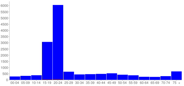 Graph: Population by Age and Hispanic or Latino Origin, 2000 Census - Indiana, Pennsylvania - Census Viewer
