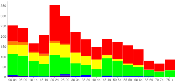 Graph: Population by Age and Race, 2010 Census - Hardeeville, South Carolina - Census Viewer