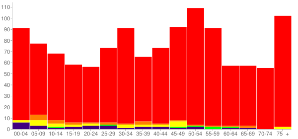 Graph: Population by Age and Race, 2010 Census - Okarche, Oklahoma - Census Viewer