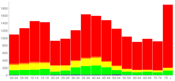 Graph: Population by Age and Race, 2000 Census - Dewitt County, Texas - Census Viewer
