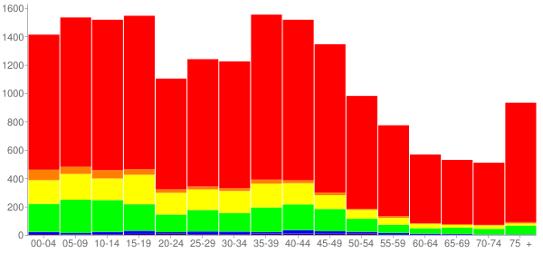 Graph: Population by Age and Race, 2000 Census - Angleton, Texas - Census Viewer