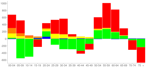 Graph: Change in Population between 2000 and 2010, by Age and Race - Greenville, South Carolina - Census Viewer