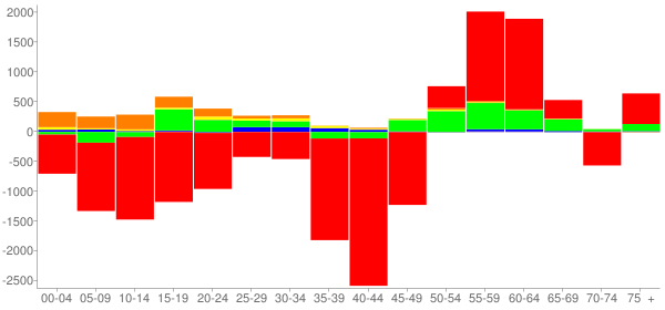 Graph: Change in Population between 2000 and 2010, by Age and Race - Macon County, Illinois - Census Viewer